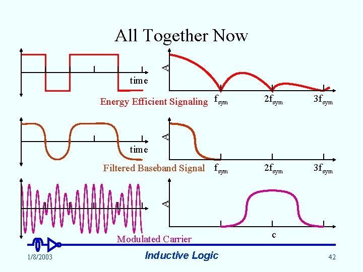 A All Together Now time 2 fsym 3 fsym A Energy Efficient Signaling fsym