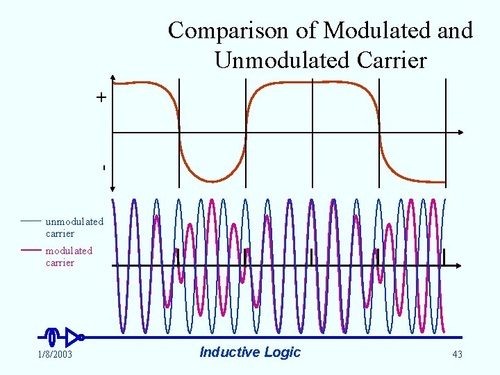 - + Comparison of Modulated and Unmodulated Carrier unmodulated carrier 1/8/2003 Inductive Logic 43
