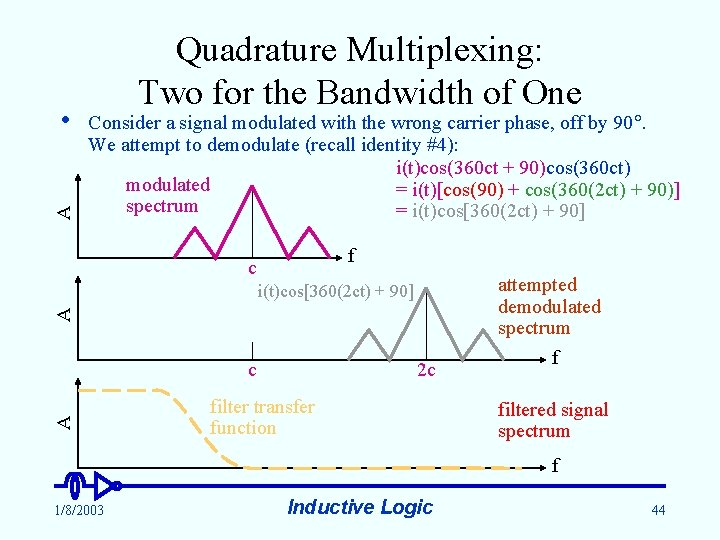 A • Quadrature Multiplexing: Two for the Bandwidth of One Consider a signal modulated