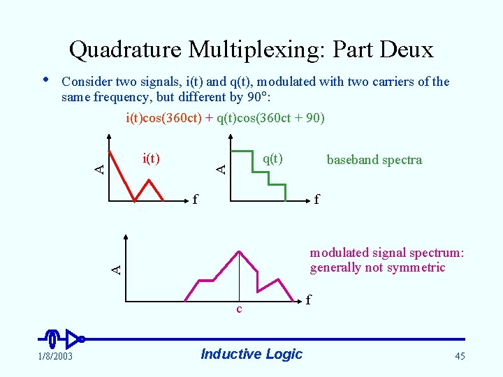Quadrature Multiplexing: Part Deux Consider two signals, i(t) and q(t), modulated with two carriers