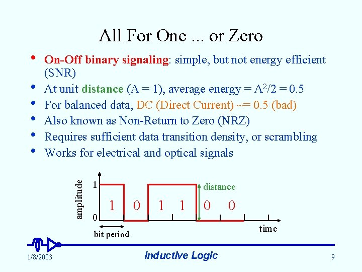 All For One. . . or Zero • amplitude • • • On-Off binary