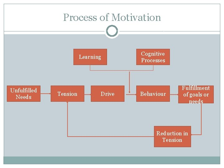 Process of Motivation Learning Unfulfilled Needs Tension Drive Cognitive Processes Behaviour Fulfillment of goals