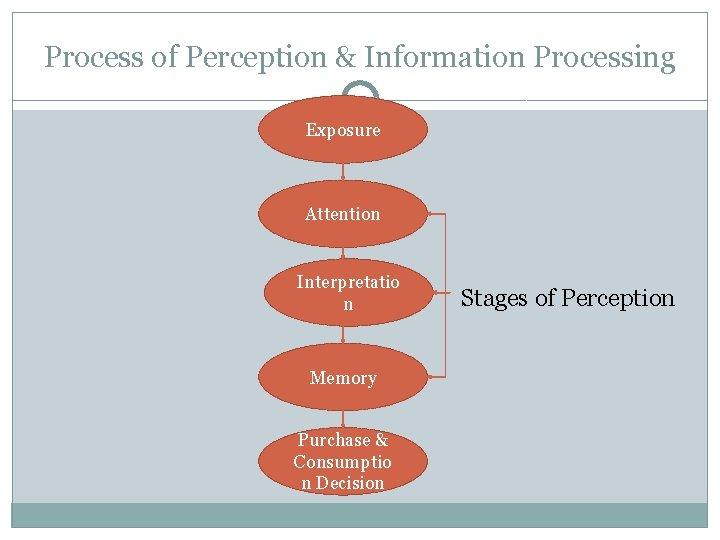 Process of Perception & Information Processing Exposure Attention Interpretatio n Memory Purchase & Consumptio