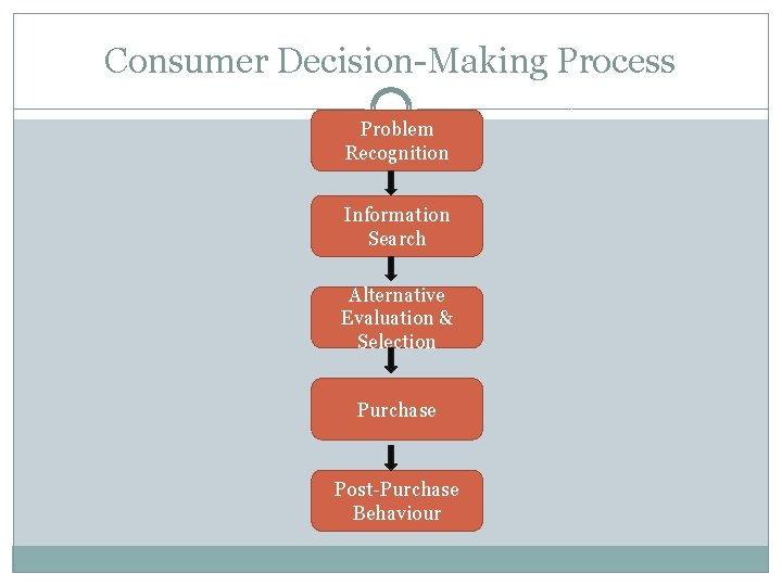 Consumer Decision-Making Process Problem Recognition Information Search Alternative Evaluation & Selection Purchase Post-Purchase Behaviour