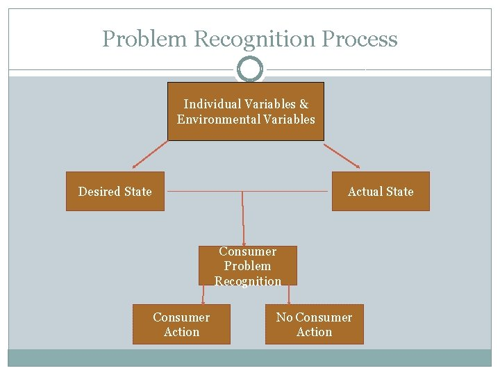 Problem Recognition Process Individual Variables & Environmental Variables Desired State Actual State Consumer Problem