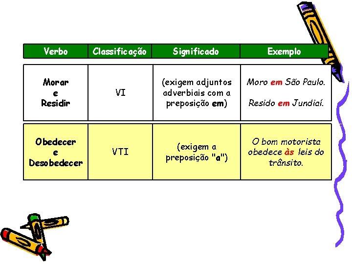 Verbo Morar e Residir Obedecer e Desobedecer Classificação Significado Exemplo VI (exigem adjuntos adverbiais