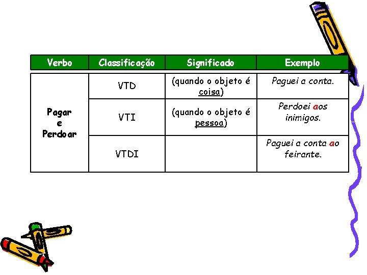 Verbo Pagar e Perdoar Classificação Significado Exemplo VTD (quando o objeto é coisa) Paguei
