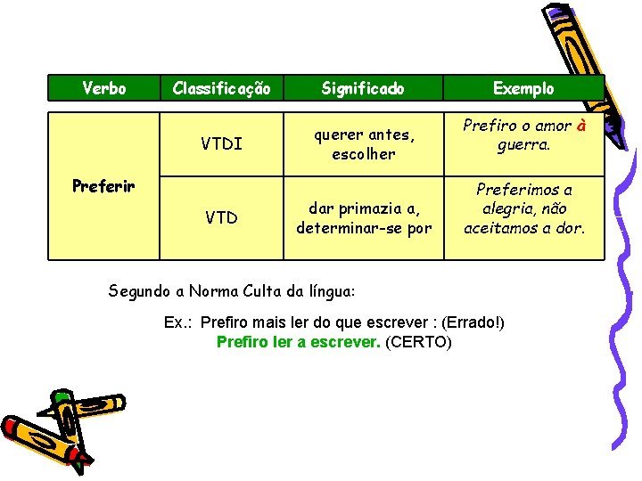 Verbo Classificação Significado VTDI querer antes, escolher Preferir VTD dar primazia a, determinar-se por