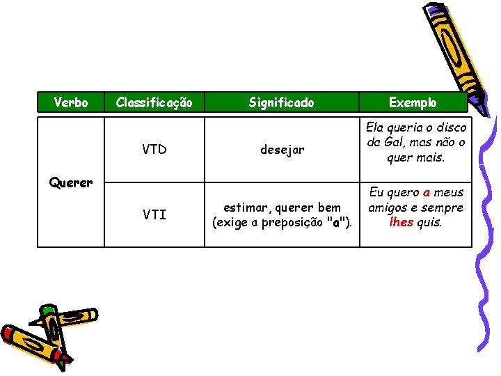 """Verbo Classificação VTD Significado desejar Querer VTI estimar, querer bem (exige a preposição """"a"""")."""
