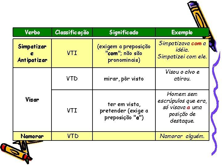 """Verbo Simpatizar e Antipatizar Classificação Significado VTI (exigem a preposição """"com""""; não são pronominais)"""