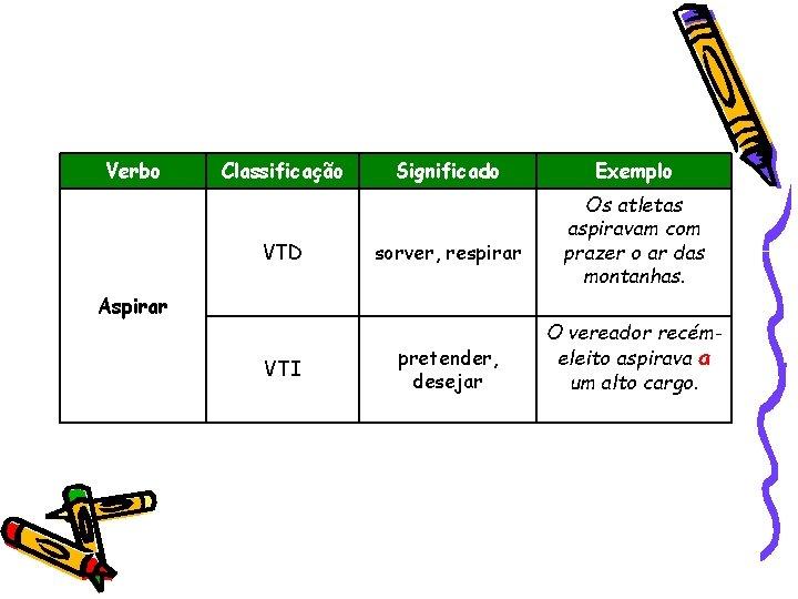 Verbo Classificação VTD Significado sorver, respirar Aspirar VTI pretender, desejar Exemplo Os atletas aspiravam