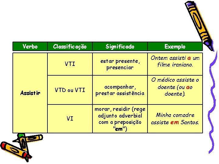 Verbo Assistir Classificação Significado VTI estar presente, presenciar VTD ou VTI acompanhar, prestar assistência
