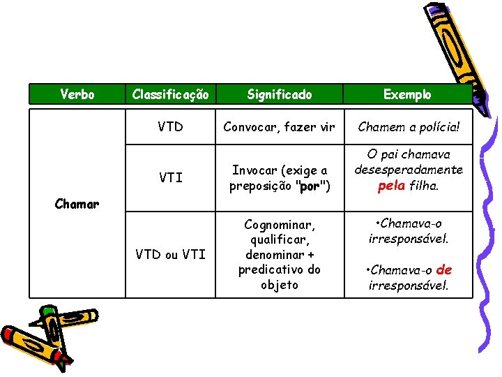 Verbo Classificação Significado Exemplo VTD Convocar, fazer vir Chamem a polícia! VTI Invocar (exige