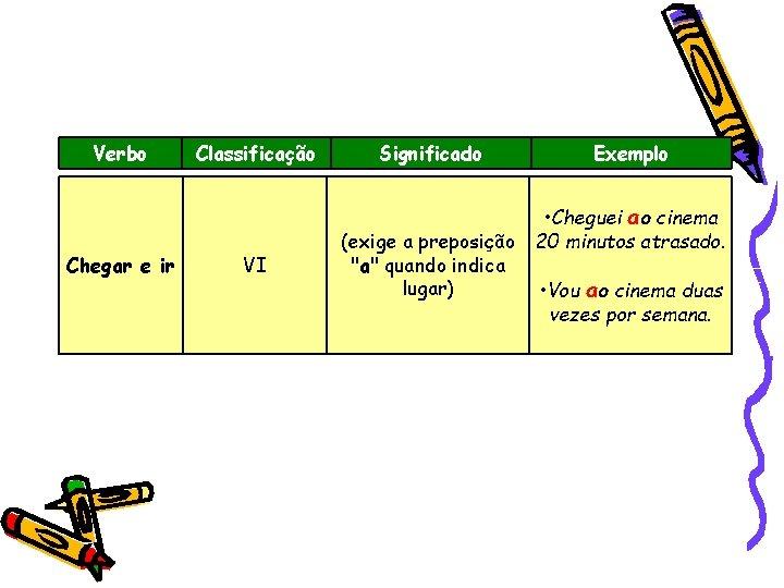 Verbo Chegar e ir Classificação VI Significado Exemplo • Cheguei ao cinema (exige a
