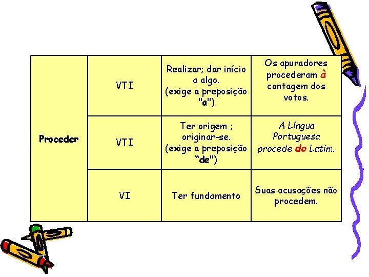 """Proceder VTI Realizar; dar início a algo. (exige a preposição """"a"""") VTI Ter origem"""