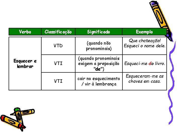 Verbo Esquecer e lembrar Classificação Significado VTD (quando não pronominais) VTI (quando pronominais exigem