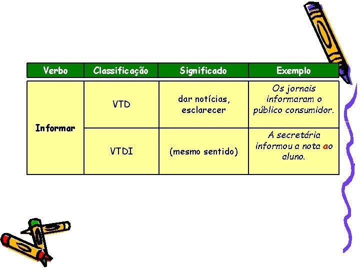 Verbo Classificação VTD Significado Exemplo dar notícias, esclarecer Os jornais informaram o público consumidor.