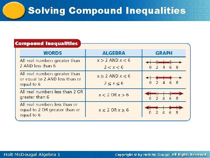 Solving Compound Inequalities Holt Mc. Dougal Algebra 1