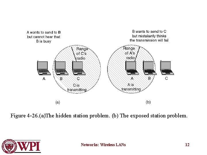 Figure 4 -26. (a)The hidden station problem. (b) The exposed station problem. Networks: Wireless