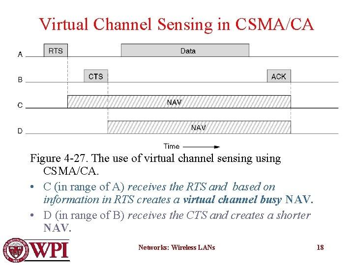 Virtual Channel Sensing in CSMA/CA Figure 4 -27. The use of virtual channel sensing