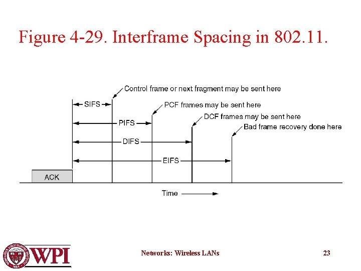 Figure 4 -29. Interframe Spacing in 802. 11. Networks: Wireless LANs 23