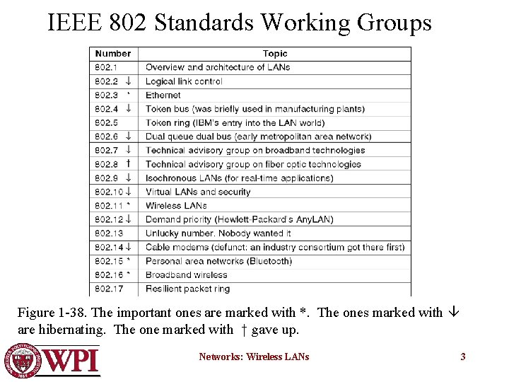 IEEE 802 Standards Working Groups Figure 1 -38. The important ones are marked with