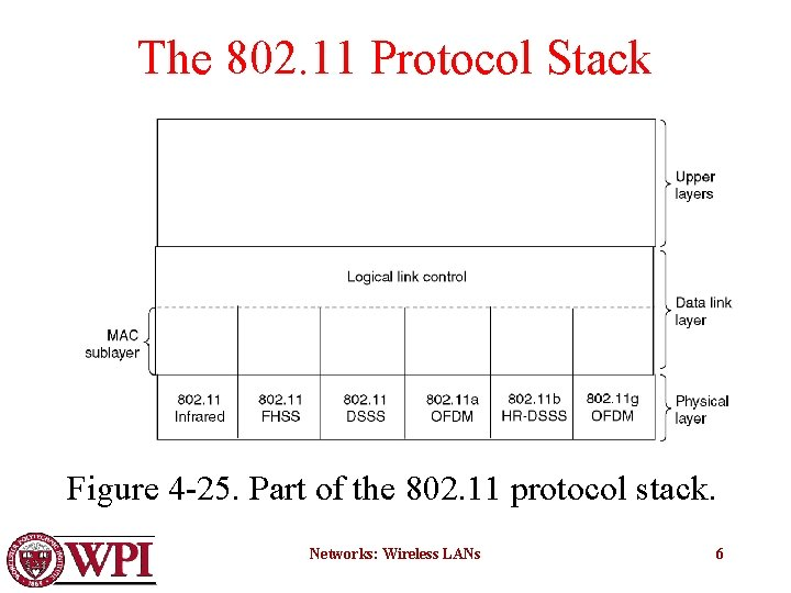 The 802. 11 Protocol Stack Figure 4 -25. Part of the 802. 11 protocol