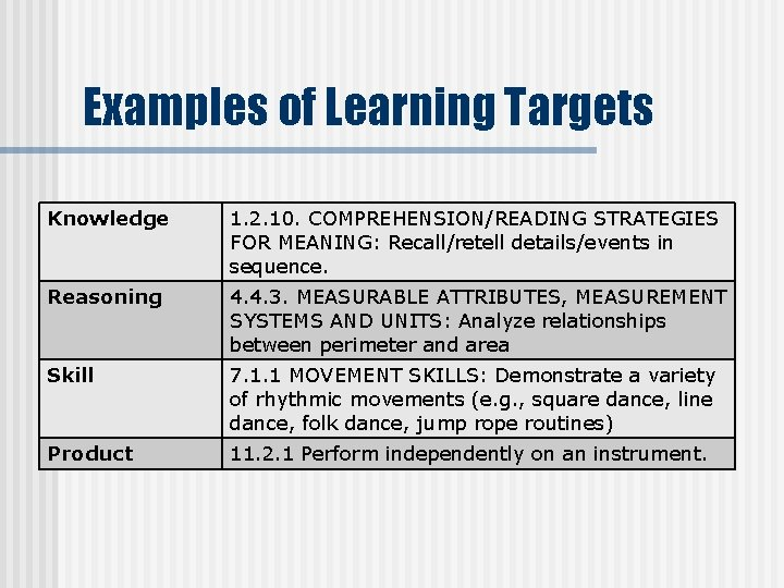 Examples of Learning Targets Knowledge 1. 2. 10. COMPREHENSION/READING STRATEGIES FOR MEANING: Recall/retell details/events
