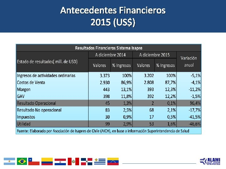 Antecedentes Financieros 2015 (US$)
