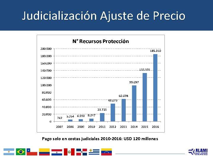 Judicialización Ajuste de Precio Pago solo en costas judiciales 2010 -2016: USD 120 millones