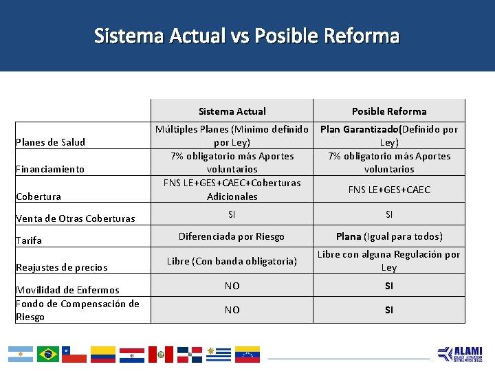 Sistema Actual vs Posible Reforma Planes de Salud Financiamiento Cobertura Venta de Otras Coberturas