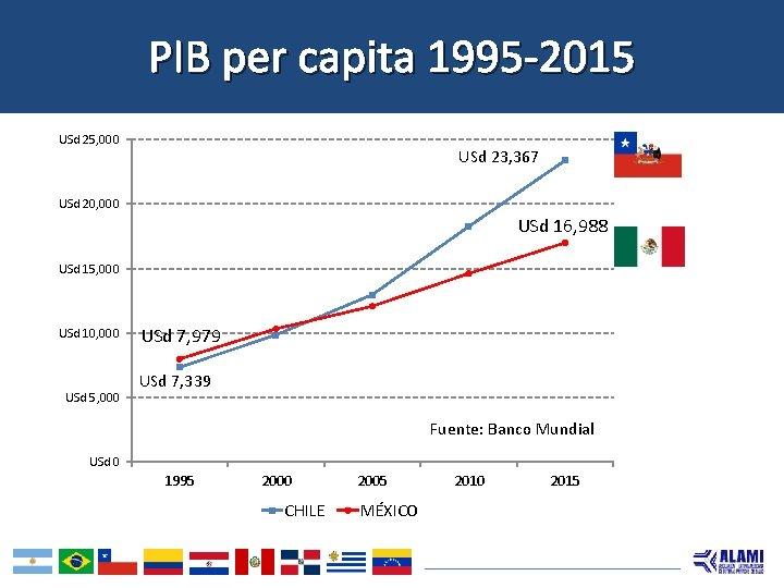 PIB per capita 1995 -2015 USd 25, 000 USd 23, 367 USd 20, 000