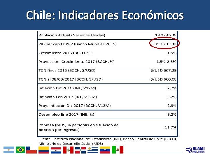 Chile: Indicadores Económicos