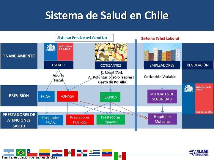 Sistema de Salud en Chile Sistema Previsional-Curativo Fuente: Asociación de Isapres de Chile Sistema
