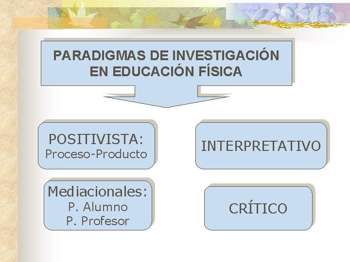 PARADIGMAS DE INVESTIGACIÓN EN EDUCACIÓN FÍSICA POSITIVISTA: Proceso-Producto INTERPRETATIVO Mediacionales: P. Alumno P. Profesor