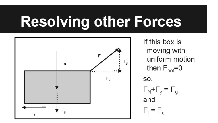 Resolving other Forces F Fy FN Fx Ff Fg If this box is moving