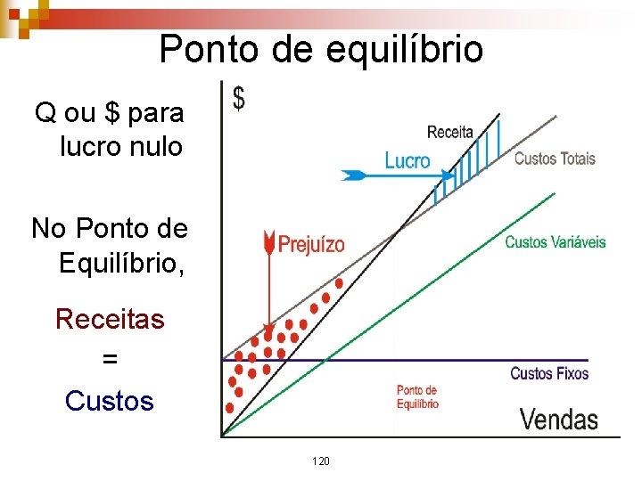 Ponto de equilíbrio Q ou $ para lucro nulo No Ponto de Equilíbrio, Receitas