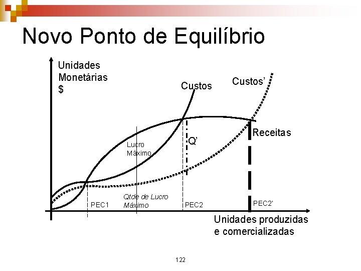 Novo Ponto de Equilíbrio Unidades Monetárias $ Custos Q' Lucro Máximo PEC 1 Qtde