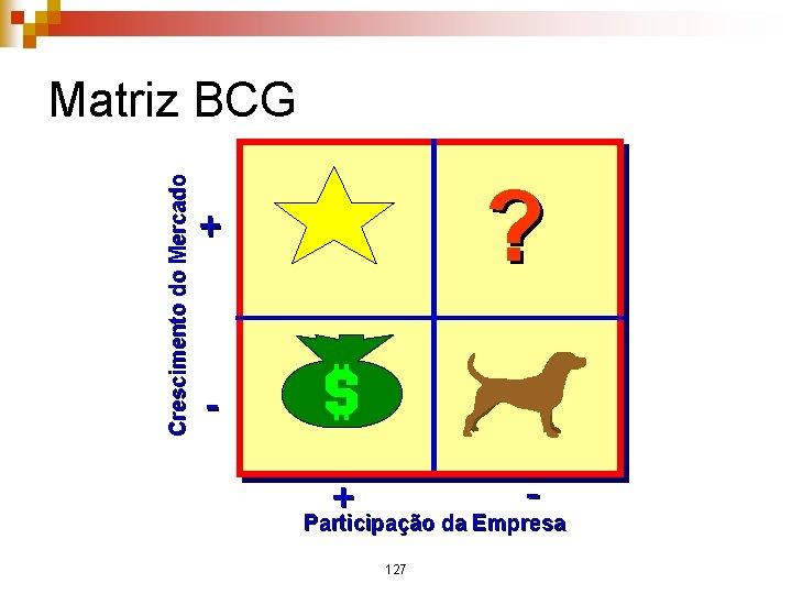 Crescimento do Mercado Matriz BCG ? + + Participação da Empresa 127