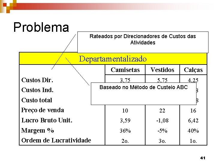 Problema Rateados por Direcionadores de Custos das Atividades Departamentalizado Custos Dir. Custos Ind. Camisetas