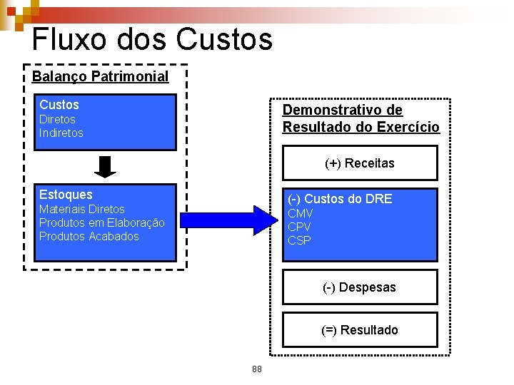 Fluxo dos Custos Balanço Patrimonial Custos Demonstrativo de Resultado do Exercício Diretos Indiretos (+)