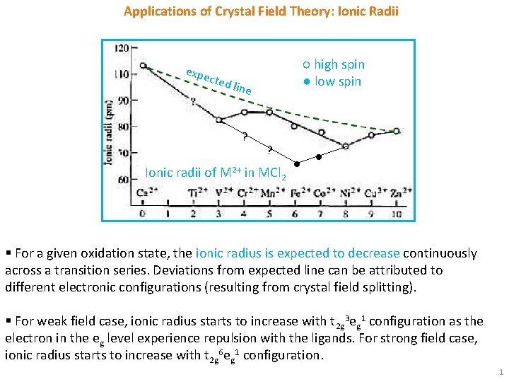 Applications of Crystal Field Theory: Ionic Radii expe cted ○ high spin ● low