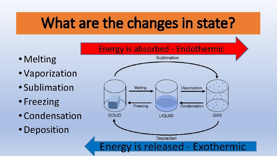 Sublimation Endothermic Or Exothermic