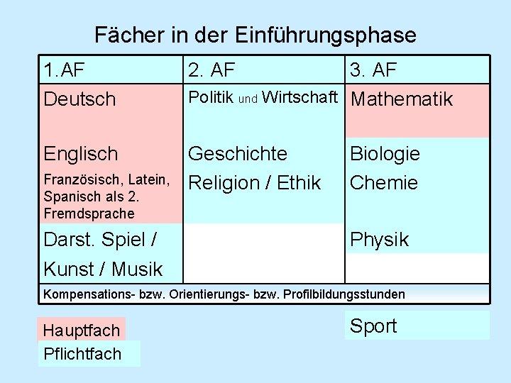 Fächer in der Einführungsphase 1. AF Deutsch 2. AF Englisch Geschichte Religion / Ethik