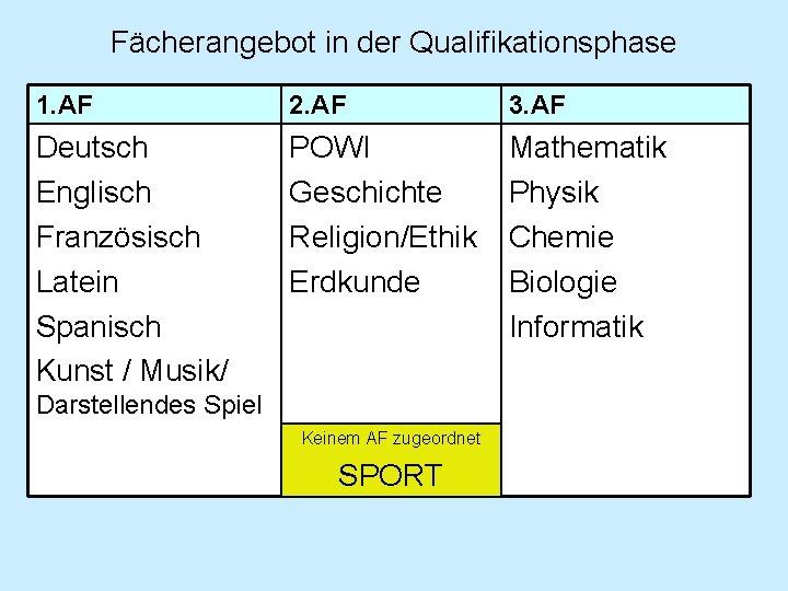 Fächerangebot in der Qualifikationsphase 1. AF 2. AF 3. AF Deutsch Englisch Französisch Latein