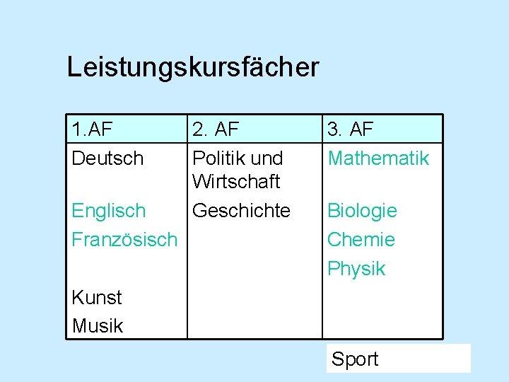Leistungskursfächer 1. AF Deutsch Englisch Französisch 2. AF Politik und Wirtschaft Geschichte 3. AF