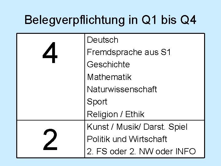 Belegverpflichtung in Q 1 bis Q 4 4 2 Deutsch Fremdsprache aus S 1