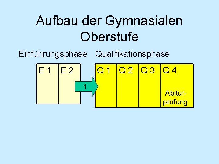 Aufbau der Gymnasialen Oberstufe Einführungsphase Qualifikationsphase E 1 Q 2 Q 3 Q 4
