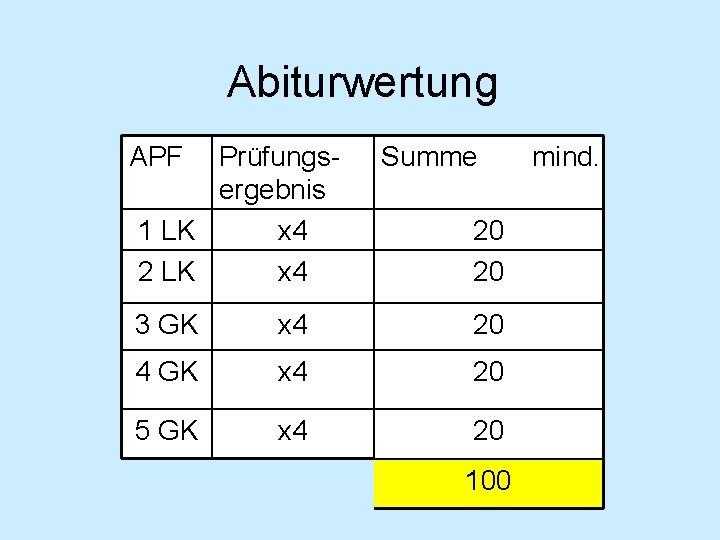 Abiturwertung APF Prüfungsergebnis 1 LK x 4 2 LK x 4 Summe 20 20