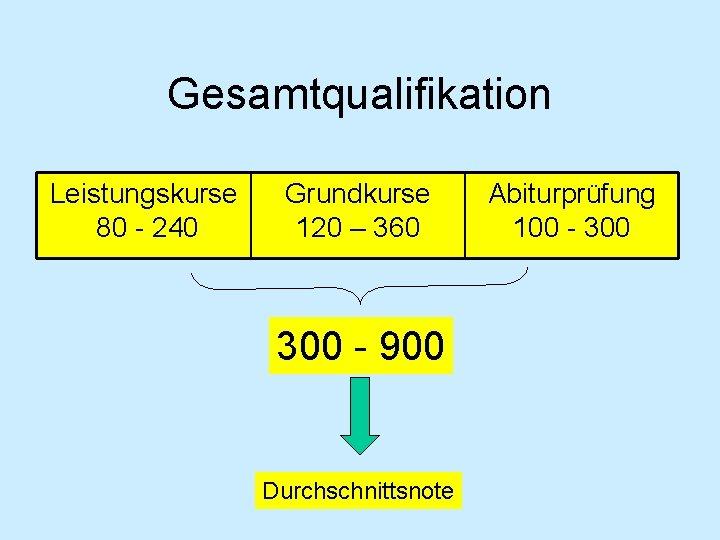 Gesamtqualifikation Leistungskurse 80 - 240 Grundkurse 120 – 360 300 - 900 Durchschnittsnote Abiturprüfung